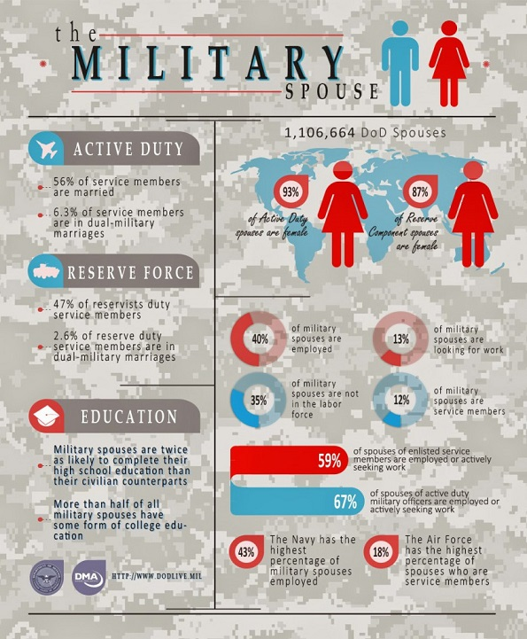 the-military-spouse-infographic_final140508-844x1024.jpg